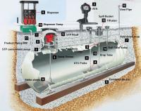 Underground Gas Storage Tanks