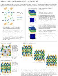 Anisotropic Infographic