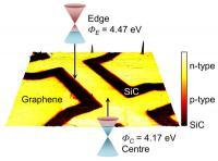 Graphene Edge