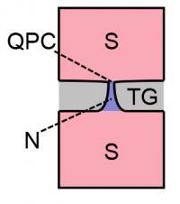 Quantum Point Contact