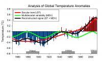 Analysis of Global Temperature Anomalies