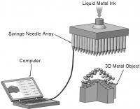metal, 3D printing, china, liquid