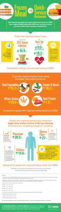 Frozen Meal vs. QSR