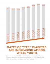 Rates of Type 1 Diabetes