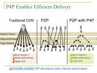 Data Distribution Models