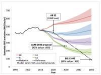 California Greenhouse Gas Emissions Scenarios