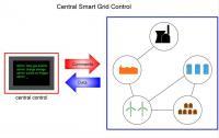 Simple Smart Grid