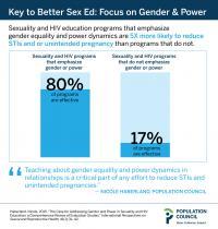 Key to Better Sex Ed: Focus on Gender & Power