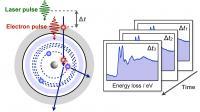 Ultrafast Core-Level Spectroscopy in Electron Microscopy