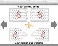 Molybdenum Disulfide Can Become Superplastic