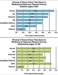 Activity Graphs