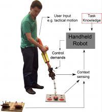 Handheld Robot