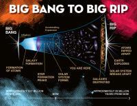 Big Bang to Big Rip