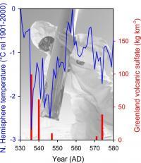 Volcanic Sulfate and Temperature Record Graph