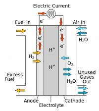 Alternative Fuel Cell Catalyst