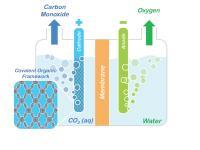 Porphyrin COFs Embedded in a Cathode to Split CO2
