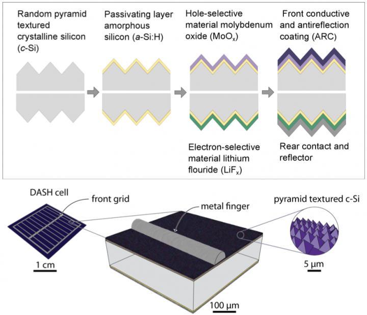 солнечный элемент