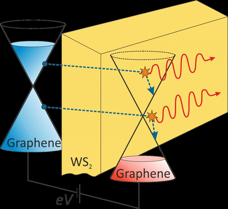 Graphene Bands: Compact Graphene-based Plasmon Generator Developed By