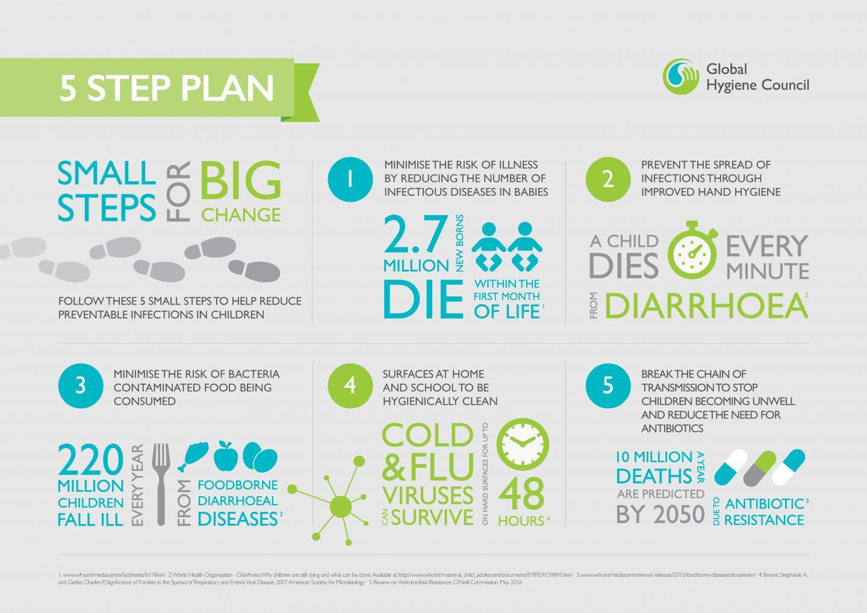 More than 3 million children under 5 years old will die ...