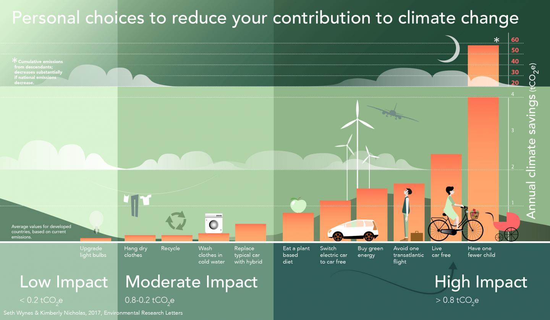 Infográfico sobre as opções climáticas. Crédito: Seth Wynes/Kimberly Nicholas, Environmental Research Letters, 2017