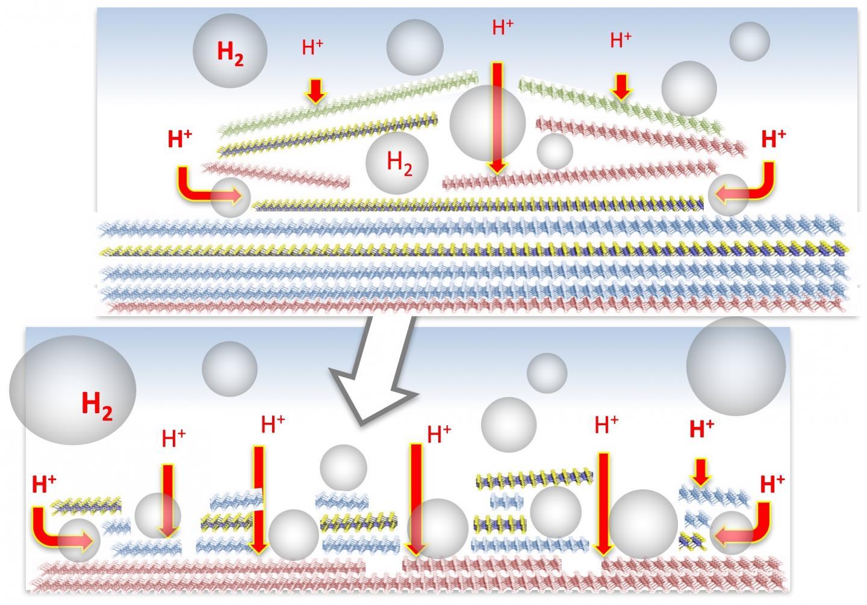 Bubbles help new catalysts self-optimize | EurekAlert! Science News
