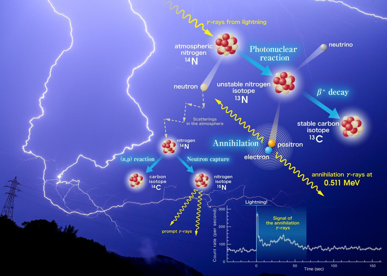 Lightning Can Result in Matter-Antimatter Annihilation.