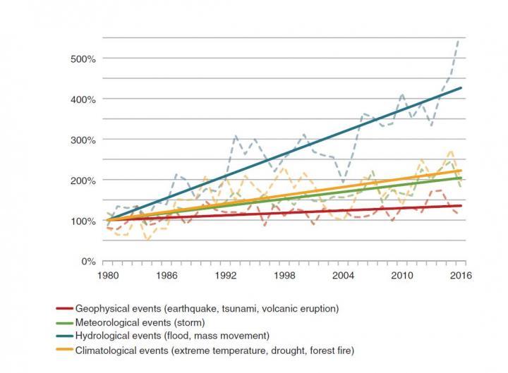 График динамика природных катастроф в мире
