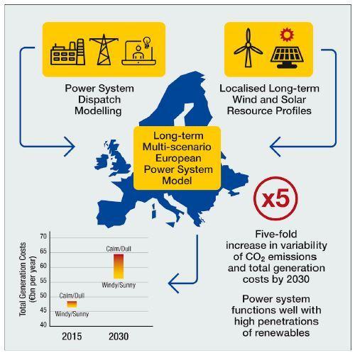 Renewable Energy News >> Europe May Thrive On Renewable Energy Despite Unpredictable Weather
