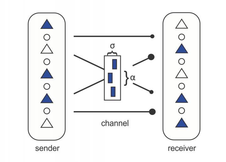Communication between neural networks