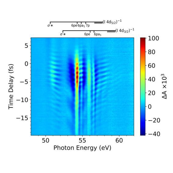 How molecules teeter in a laser field