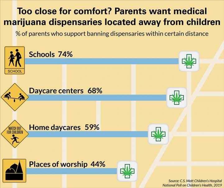 Parents: Keep Medical Marijuana Dispensaries Away from Children