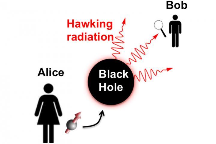 Can entangled qubits be used to probe black holes? | EurekAlert! Science News
