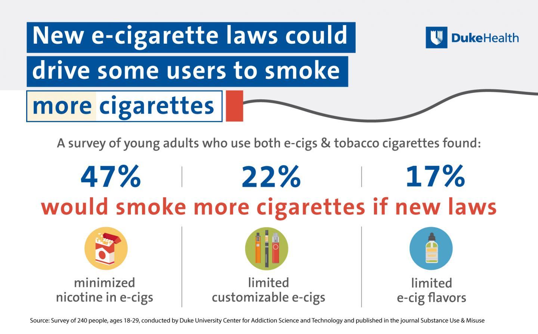 New E-Cigarette Laws Could Drive Some Users to Smoke More Cigarettes