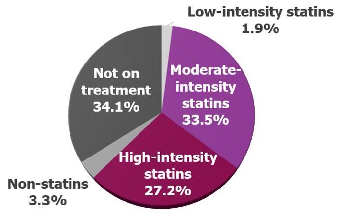 Cholesterol-lowering drugs under-prescribed for prevention of atherosclerotic cardiovascular disease | EurekAlert! Science News