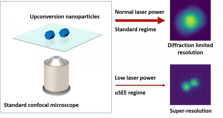 uSEE breakthrough unlocks the nanoscale world on standard biology lab equipment   EurekAlert! Science News