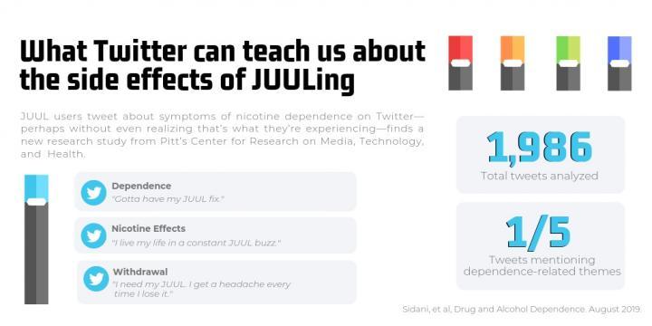 Tweets Indicate Nicotine Dependence, Withdrawal Symptoms of Juul Users