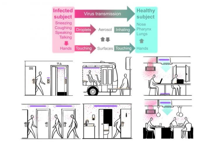 Virus transmission vs UV light