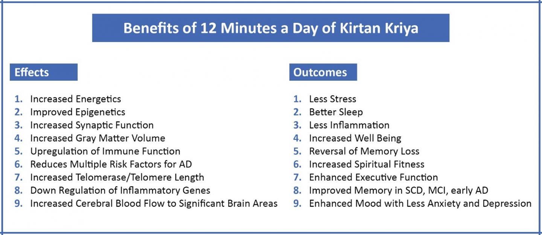 Kirtan Kriya benefits