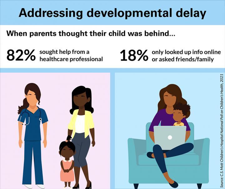 1 in 4 Parents Worry That Their Child Is Behind in Developmental Milestones